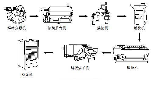 茶叶加工设备有哪些?